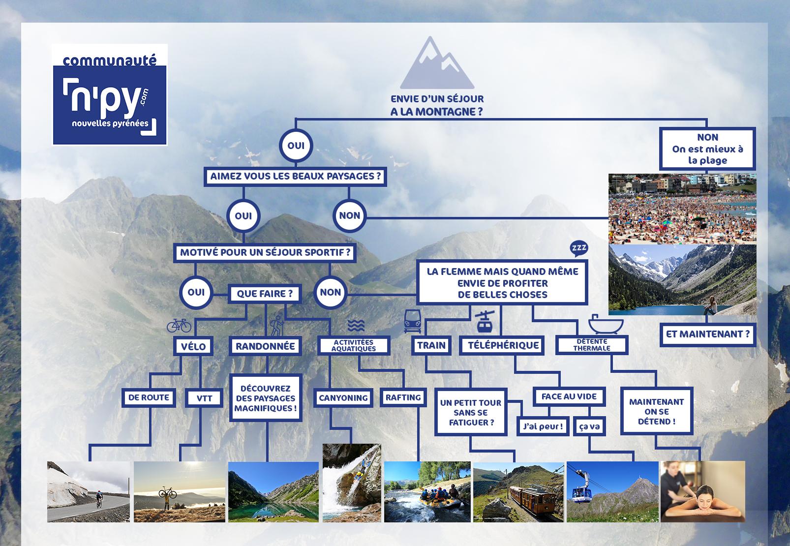 Vous ne savez pas quoi faire dans les Pyrénées ?
